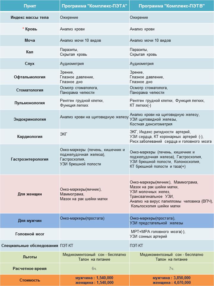 Анализ крови диета киев